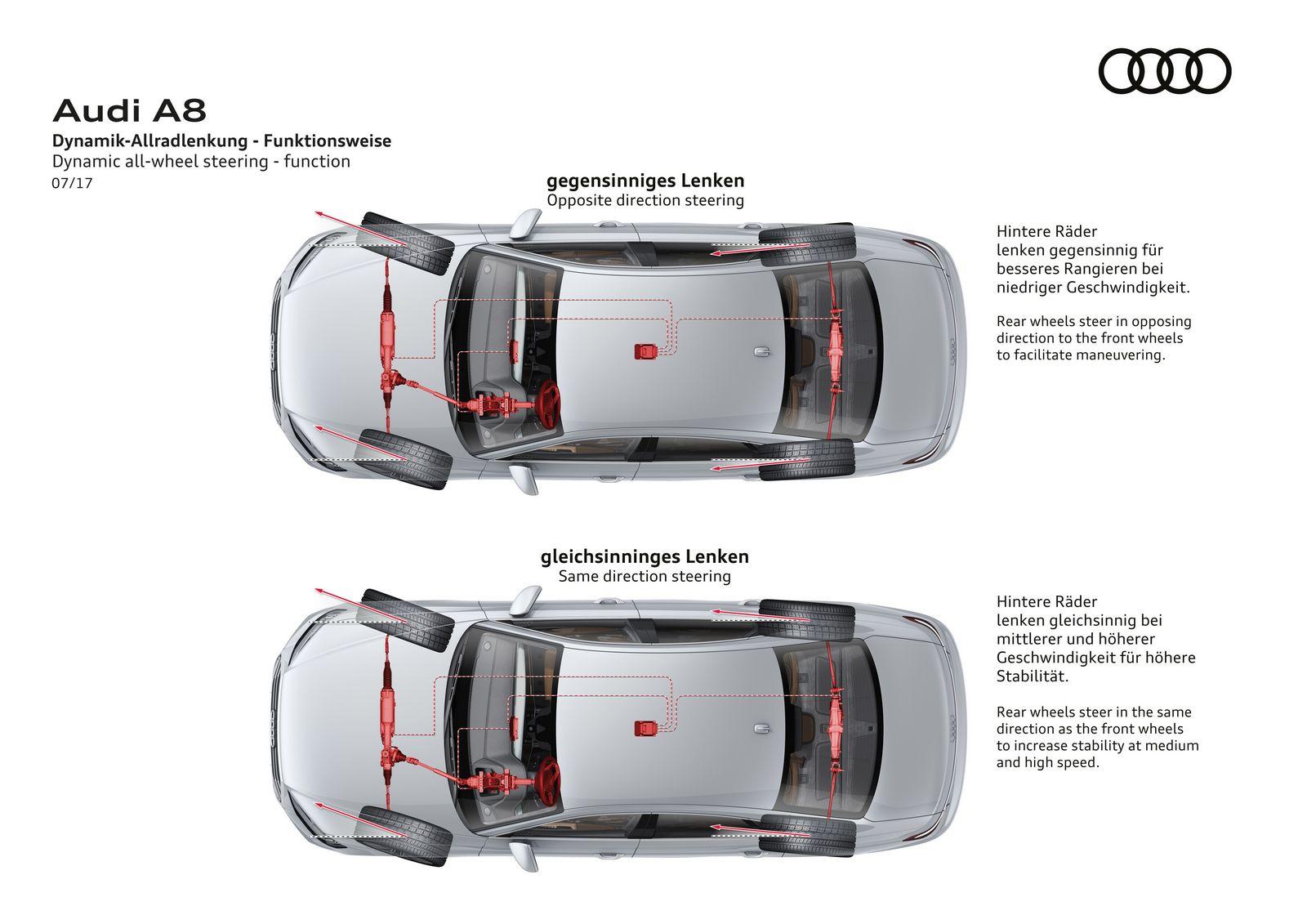 Dynamic all-wheel steering - function