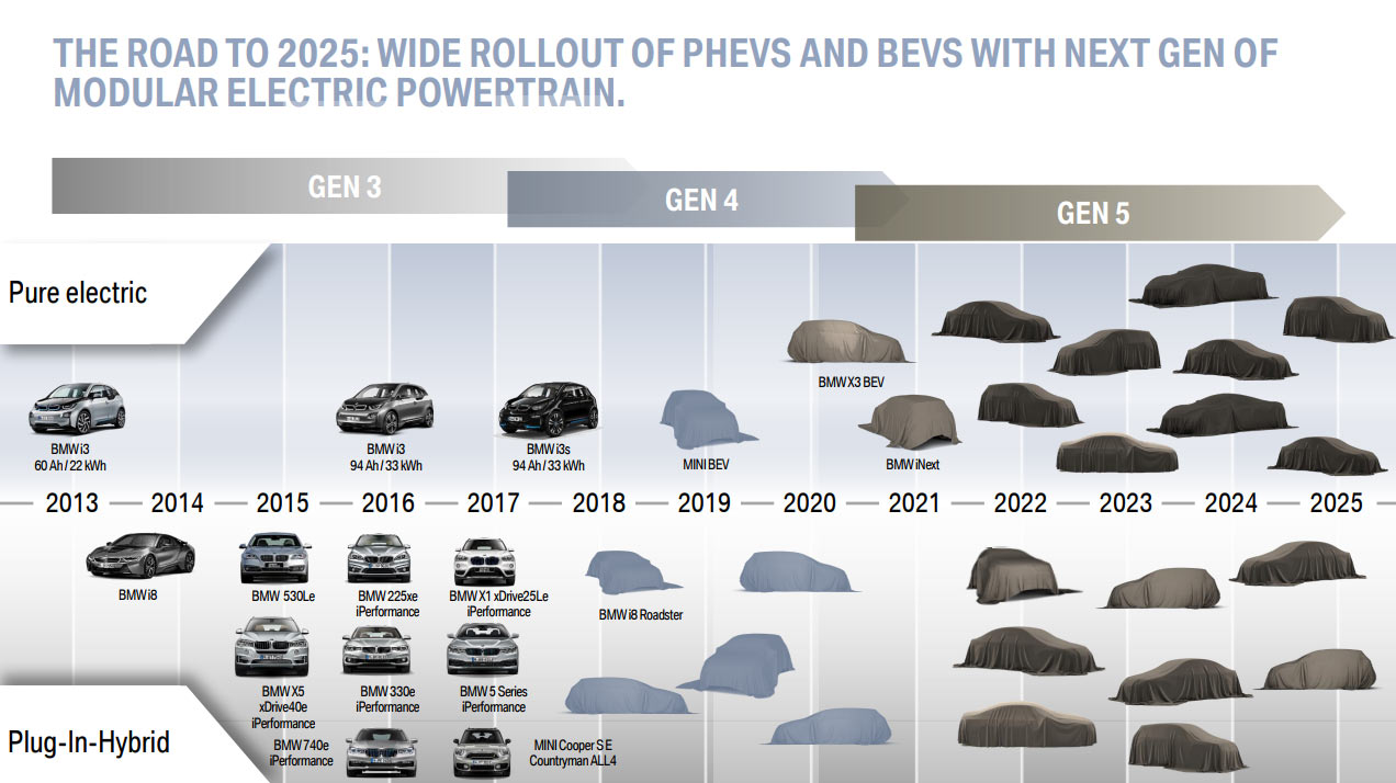 BMW e-mobility roadmap (1)