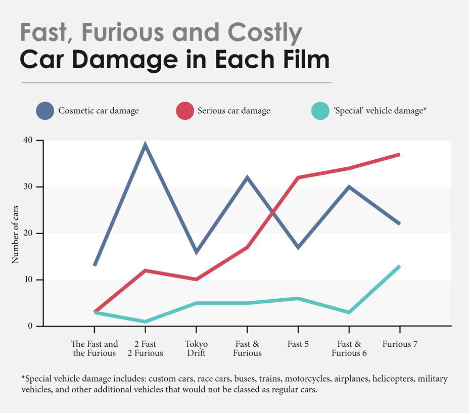 Fast and Furious Costs (3)