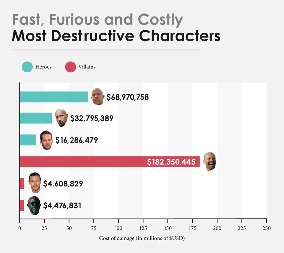 Fast and Furious Costs (4)