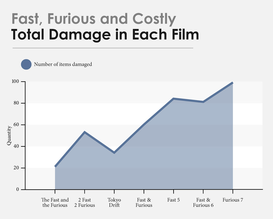 Fast and Furious Costs (7)