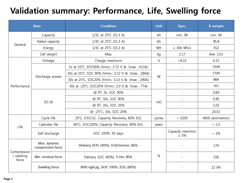Samsung-SDI-94-Ah-cell-specs-3-13