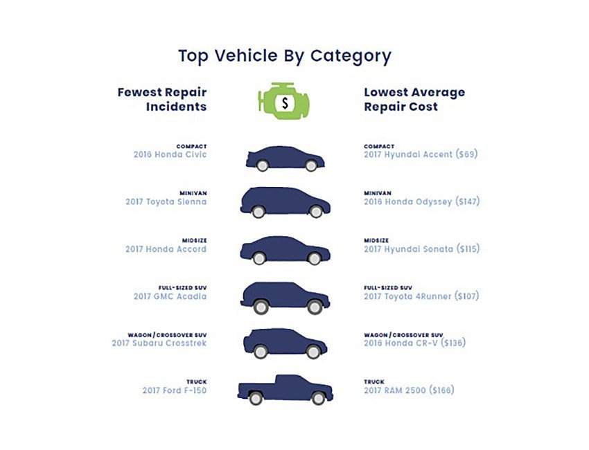 CarMD Vehicle Health Index 2018 (3)