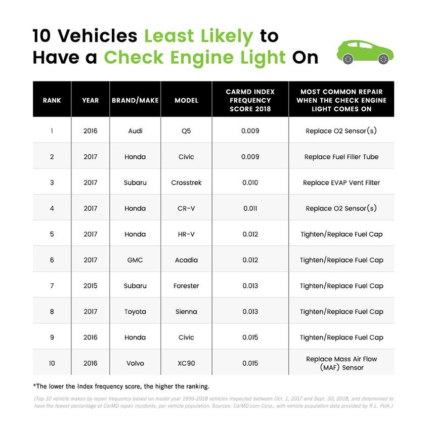 CarMD Vehicle Health Index 2018 (4)