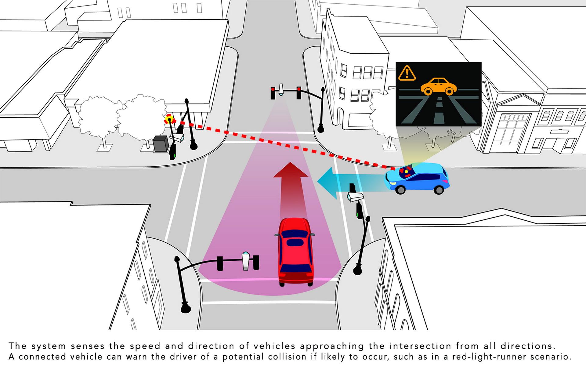 Honda Smart Intersection V2X (8)