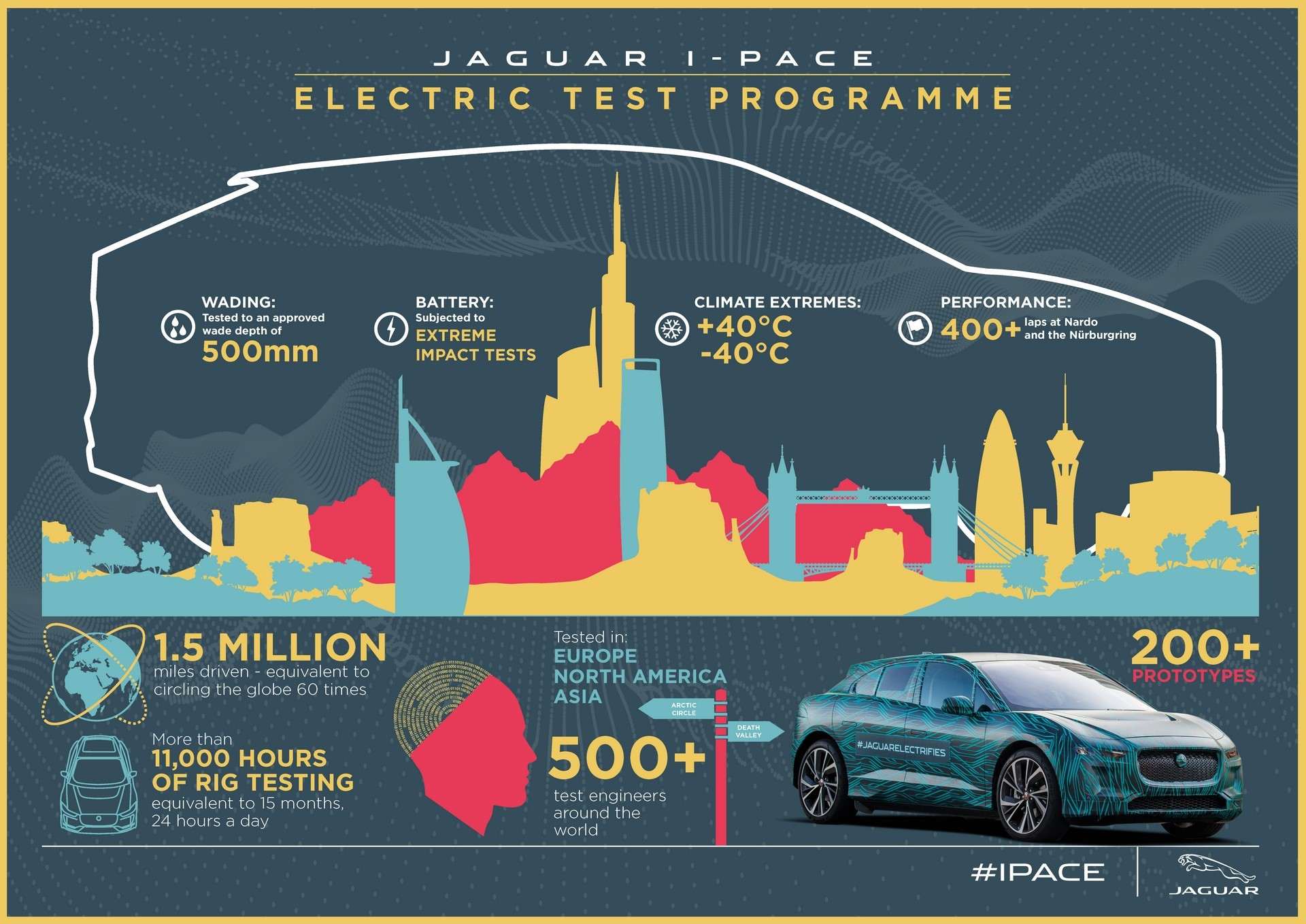 jipace19myinfographicelectrictestprogramme010318