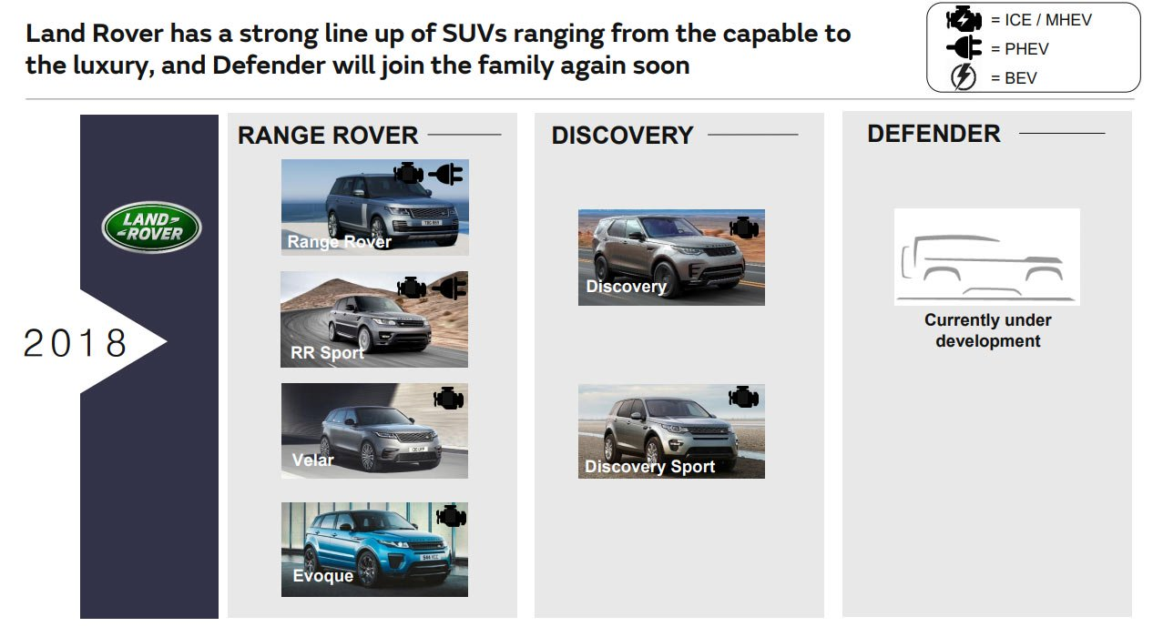 Jaguar Land Rover future roadmap product plan 11