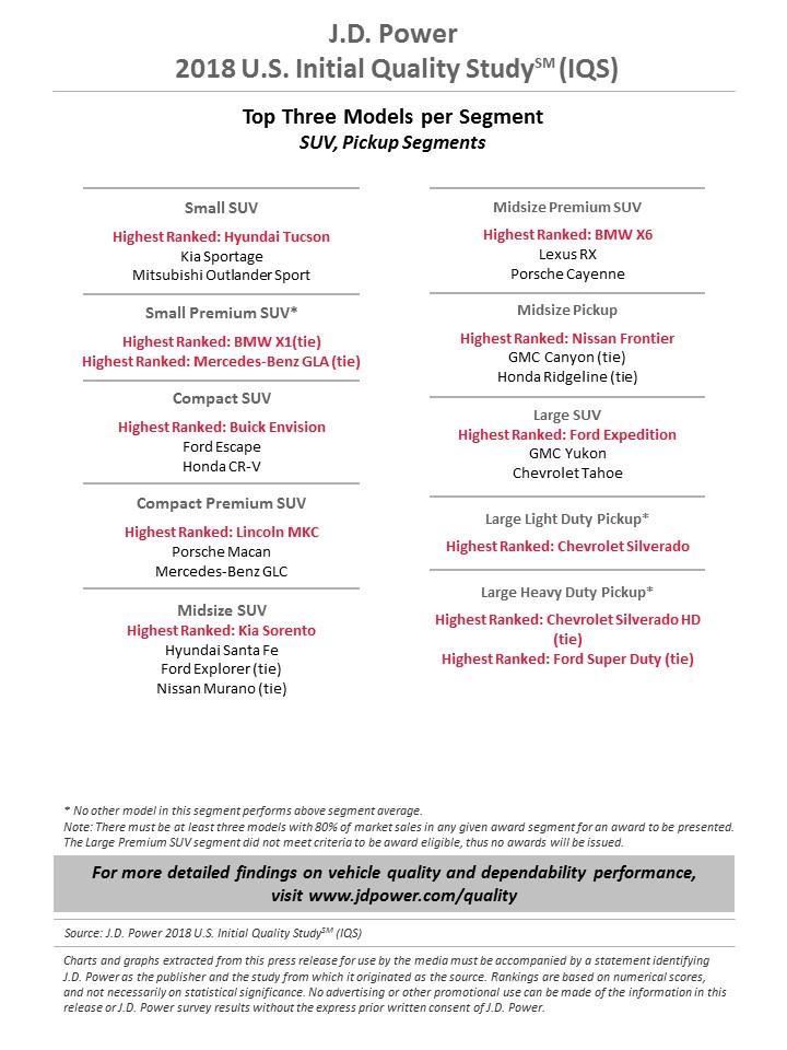 jd power inital quality study 2018 (5)