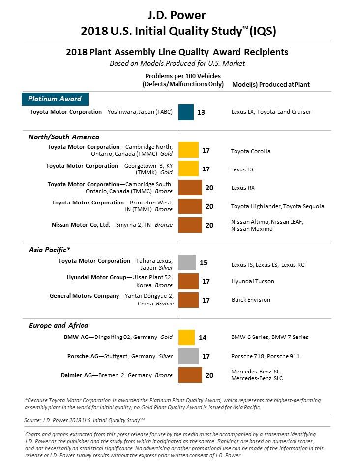 jd power inital quality study 2018 (6)