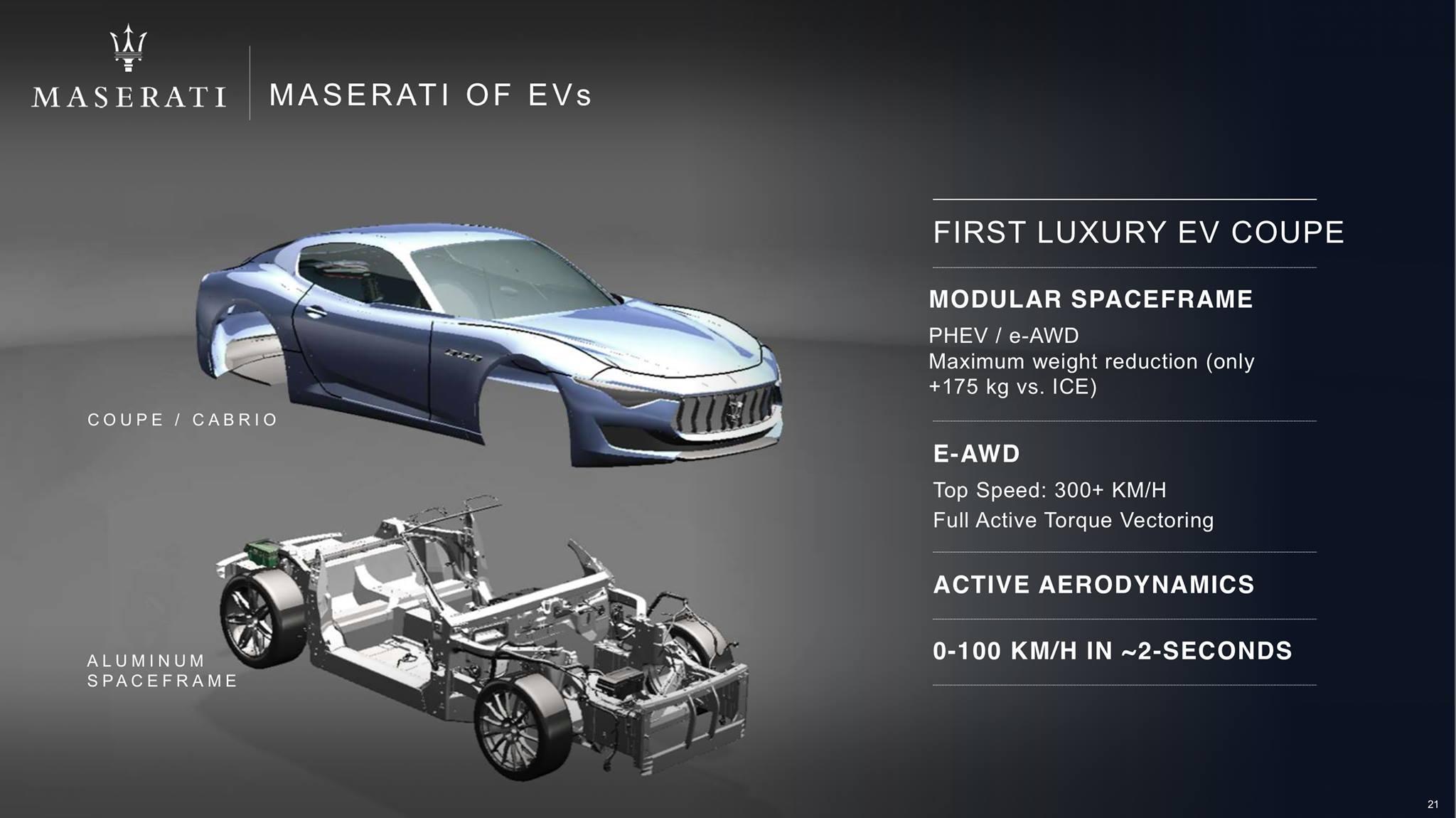 Maserati 2018-2022 plan (21)