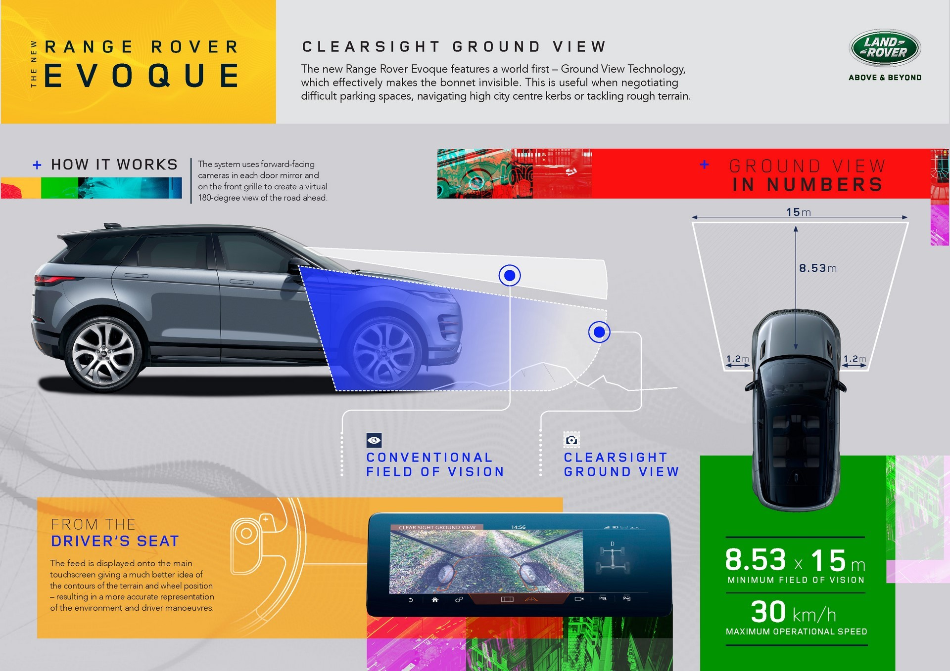 Range Rover Evoque 2019 (29)