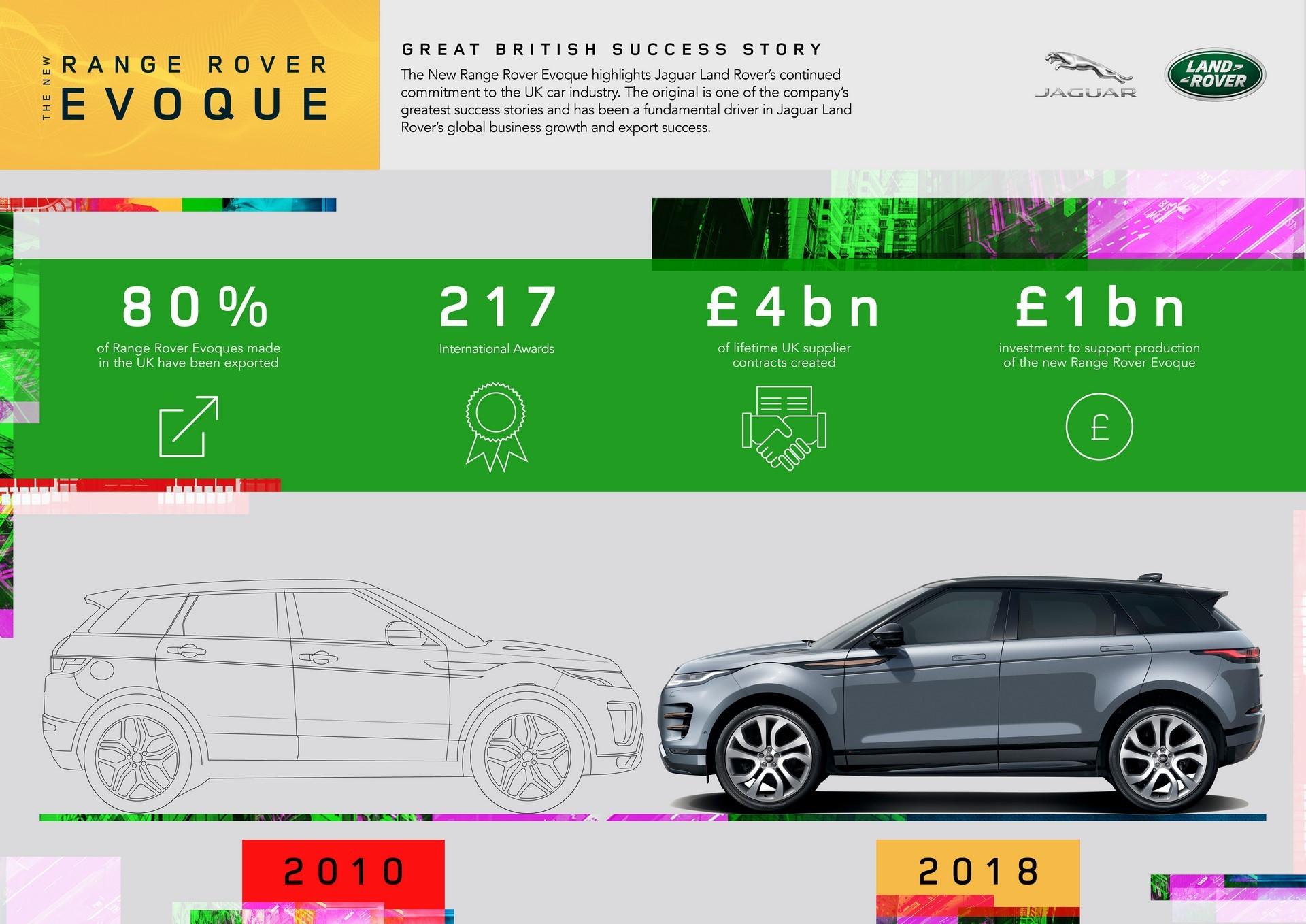 Range Rover Evoque 2019 (35)