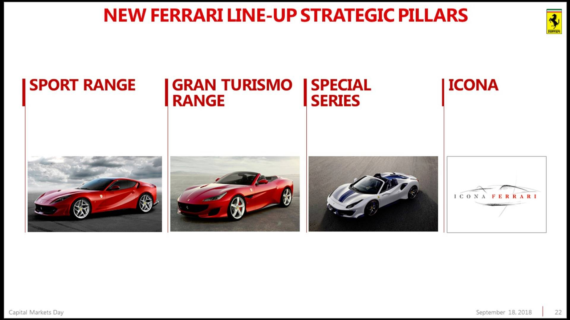 Piano Industriale Ferrari 2018-2022 (20)