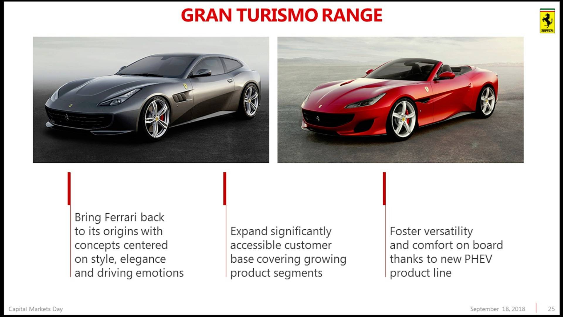 Piano Industriale Ferrari 2018-2022 (24)