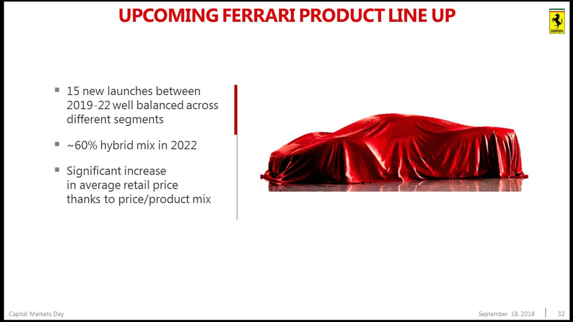 Piano Industriale Ferrari 2018-2022 (29)
