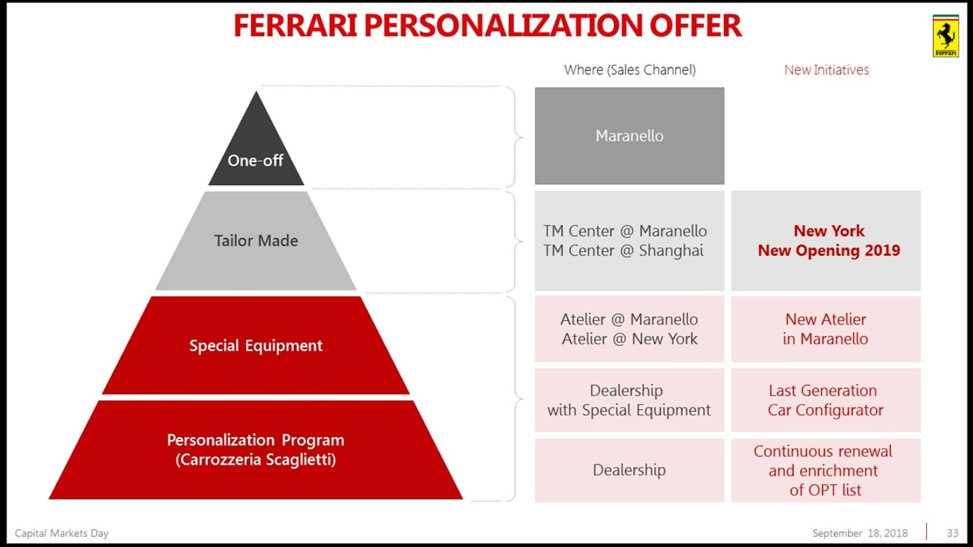 Piano Industriale Ferrari 2018-2022 (30)