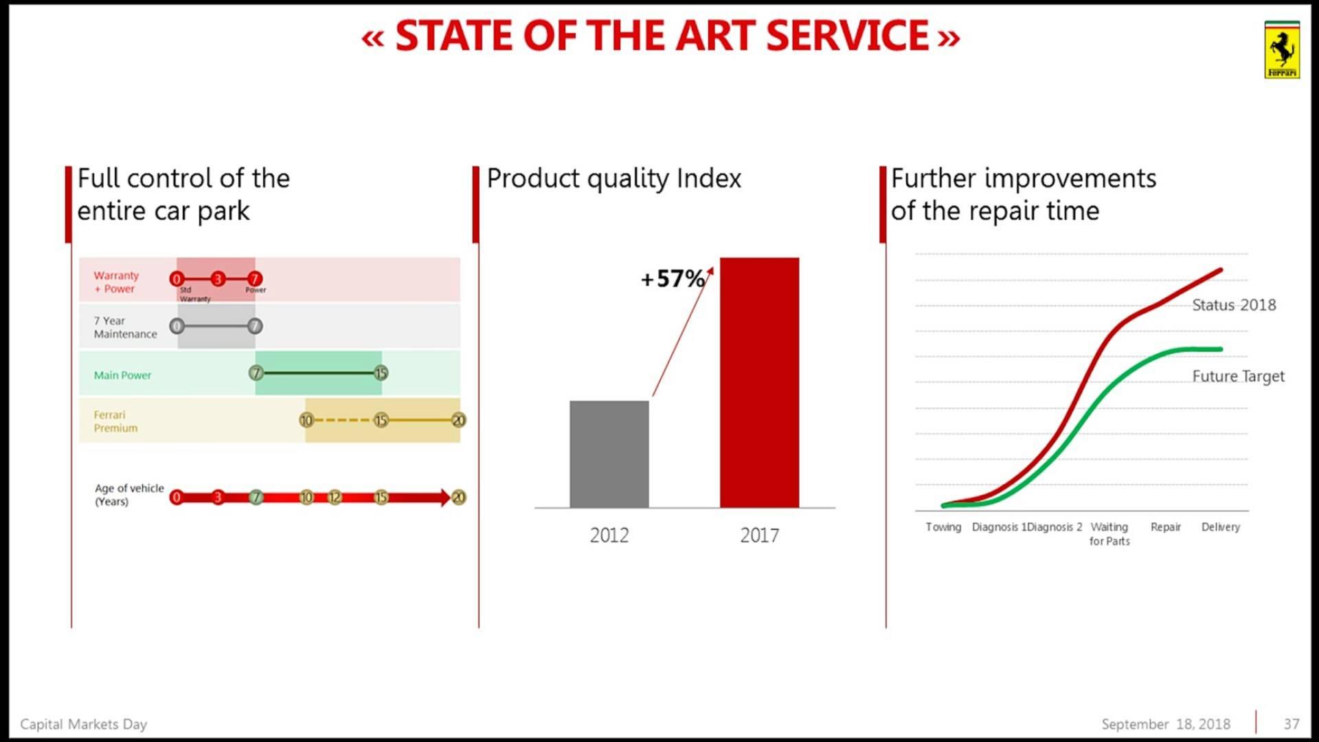 Piano Industriale Ferrari 2018-2022 (33)