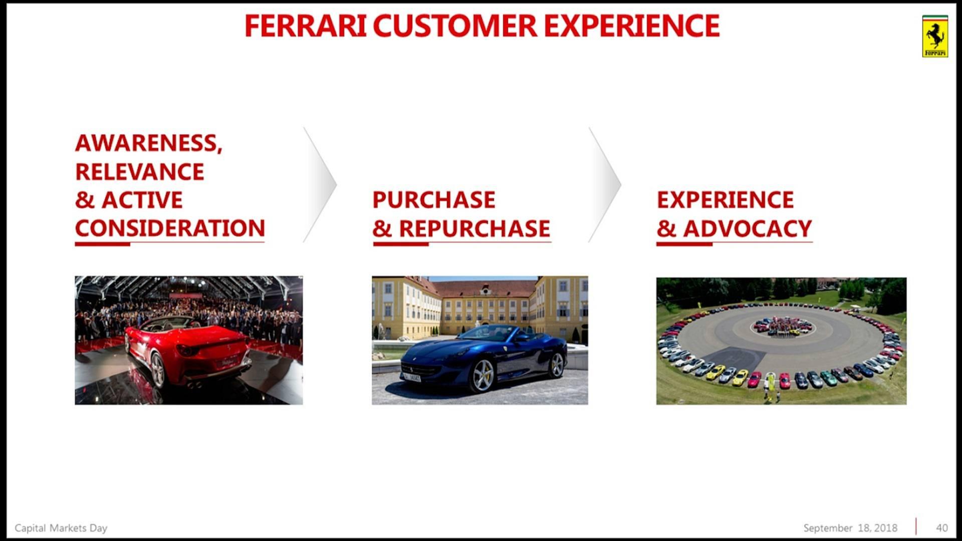 Piano Industriale Ferrari 2018-2022 (36)