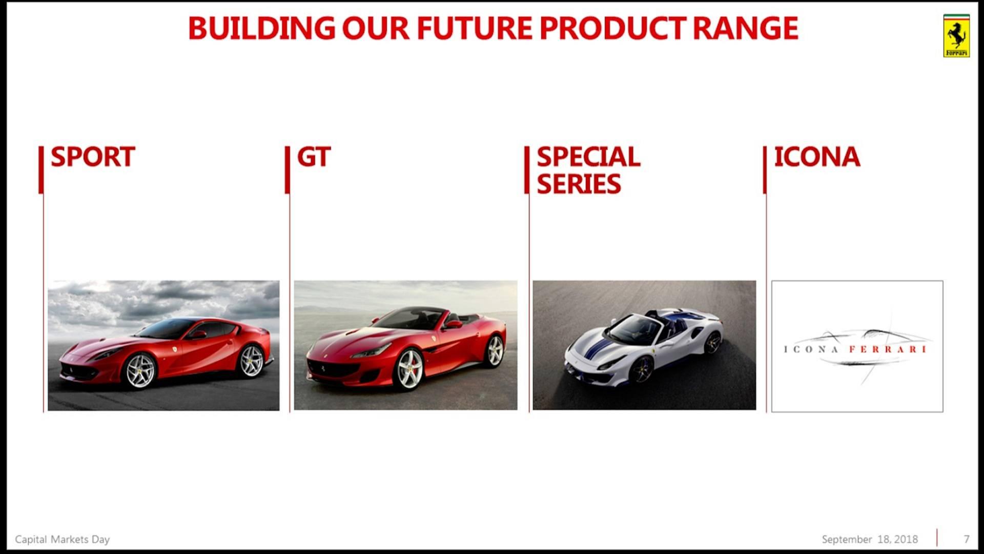 Piano Industriale Ferrari 2018-2022 (4)