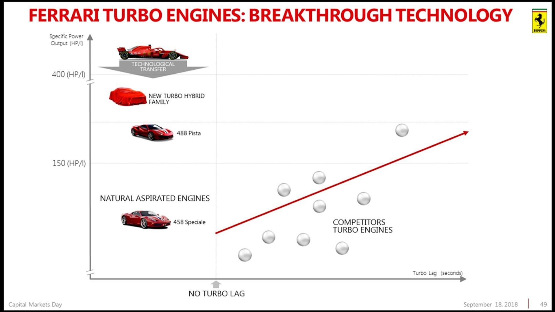 Piano Industriale Ferrari 2018-2022 (40)