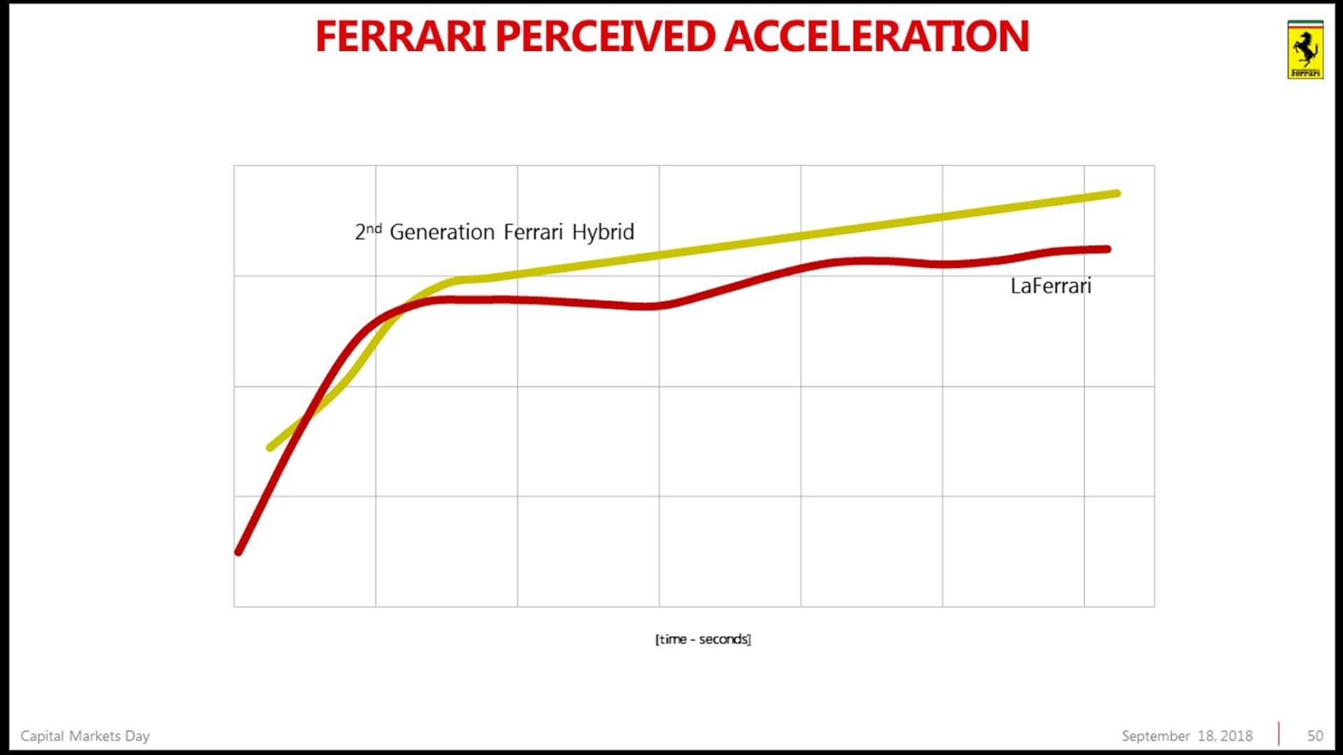 Piano Industriale Ferrari 2018-2022 (41)