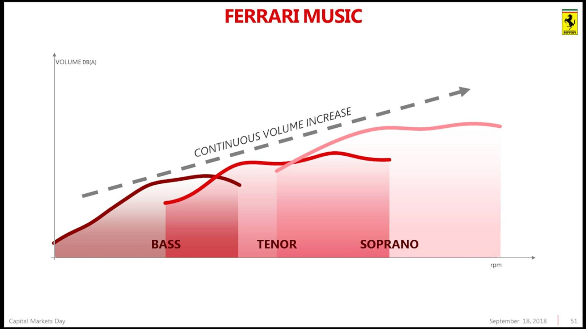 Piano Industriale Ferrari 2018-2022 (42)