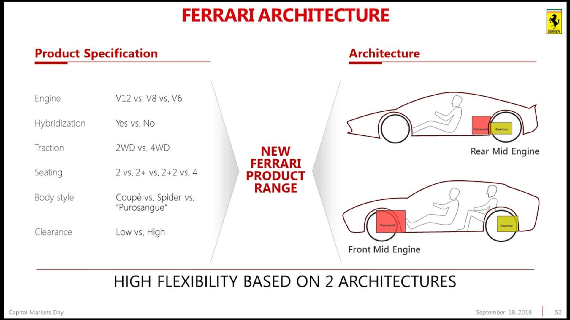 Piano Industriale Ferrari 2018-2022 (43)