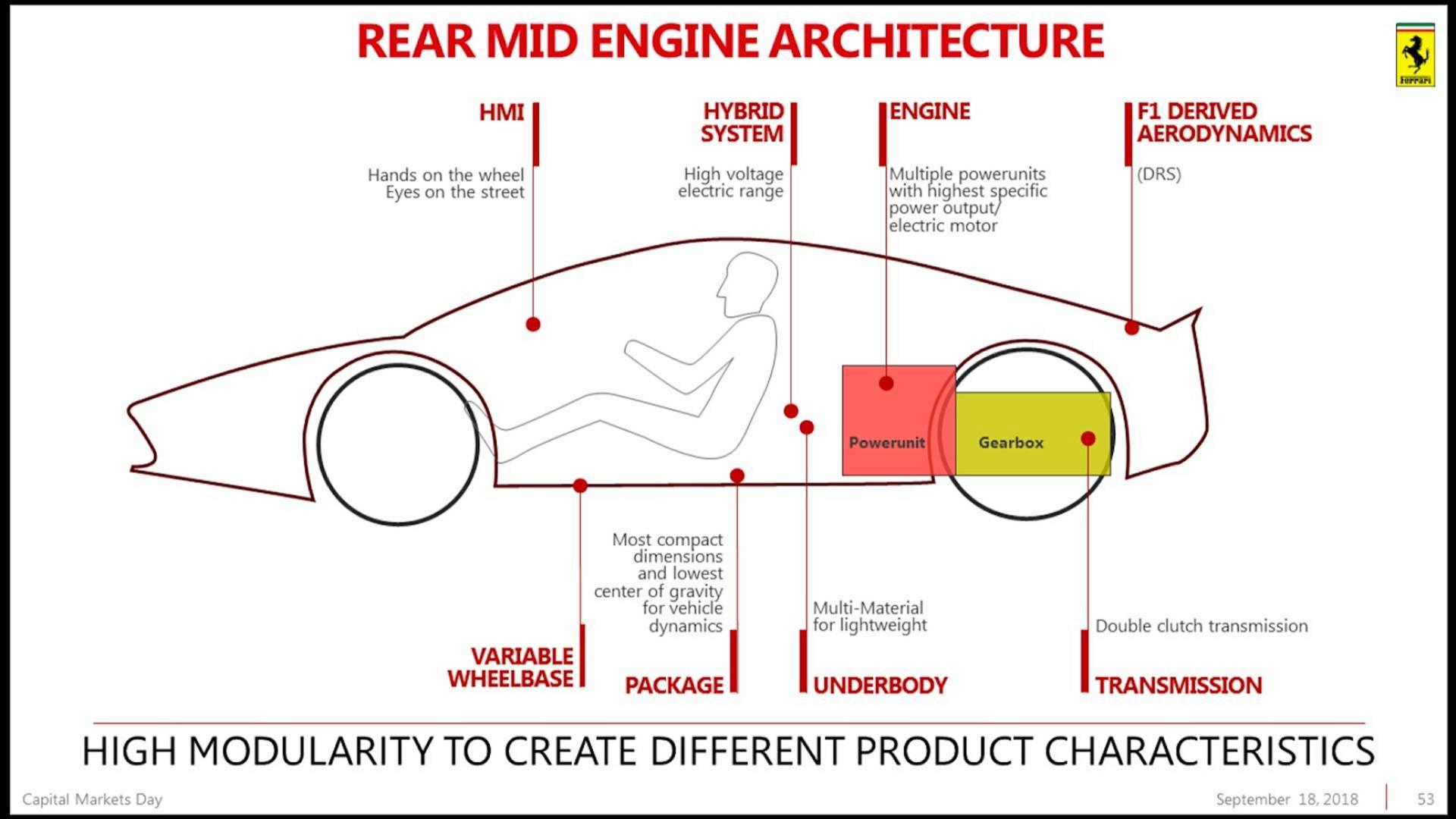 Piano Industriale Ferrari 2018-2022 (44)
