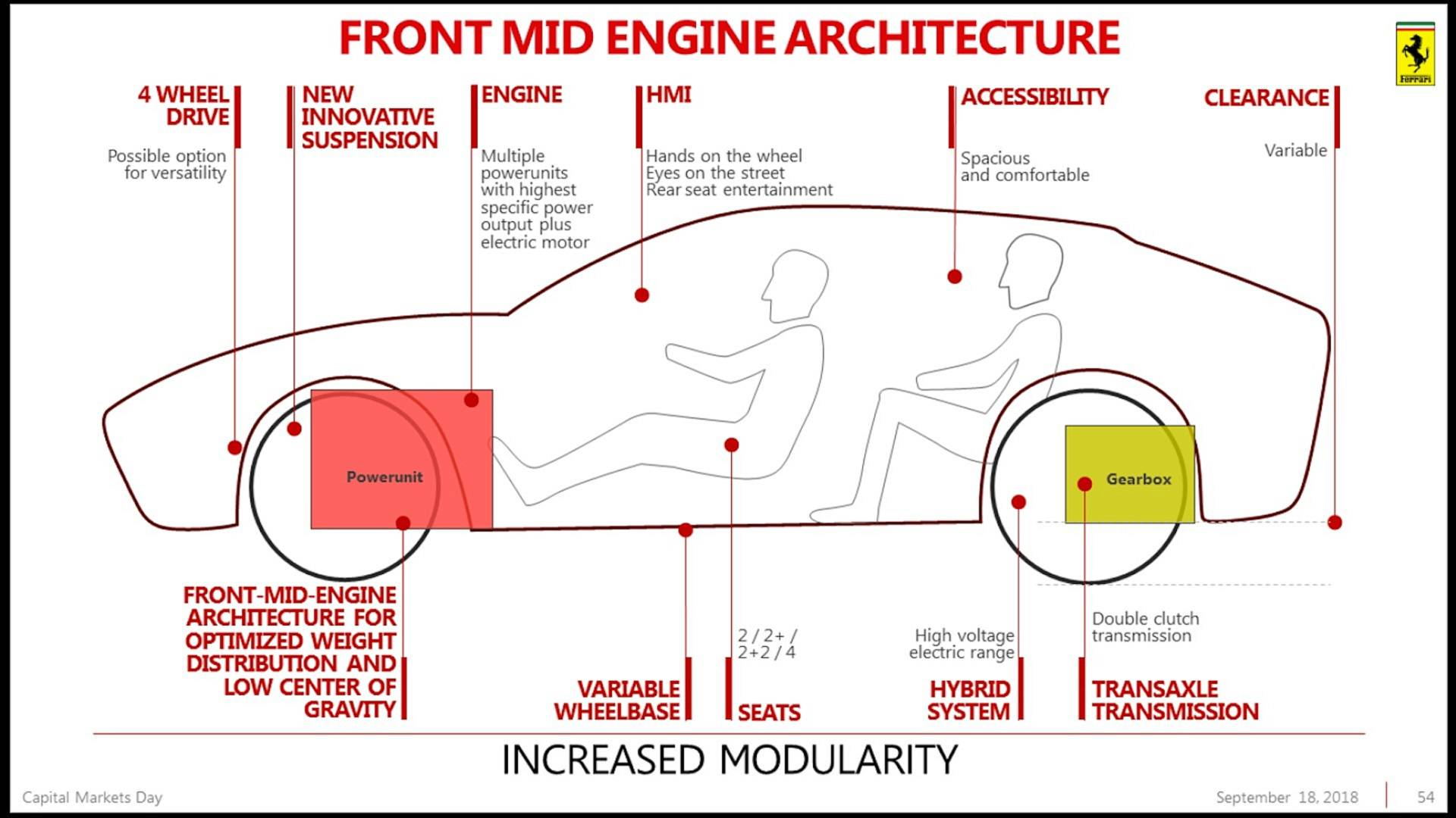 Piano Industriale Ferrari 2018-2022 (45)