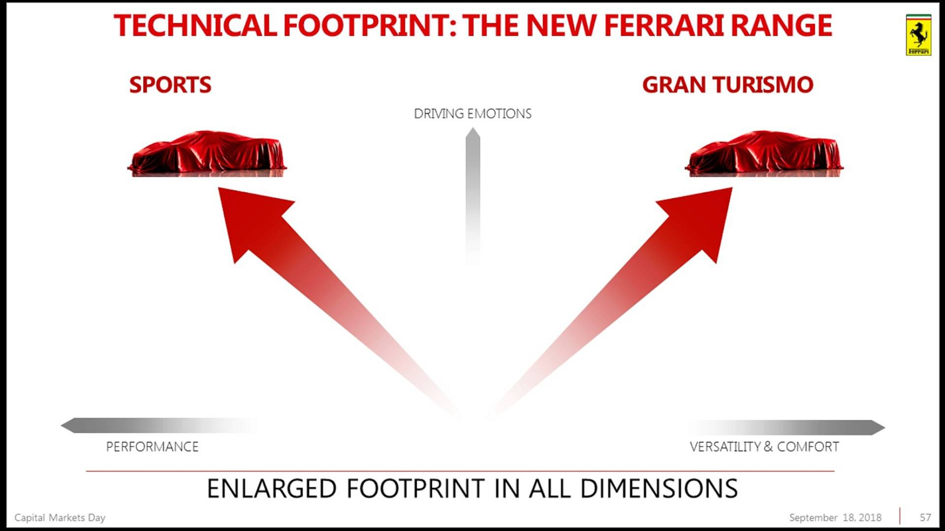 Piano Industriale Ferrari 2018-2022 (49)