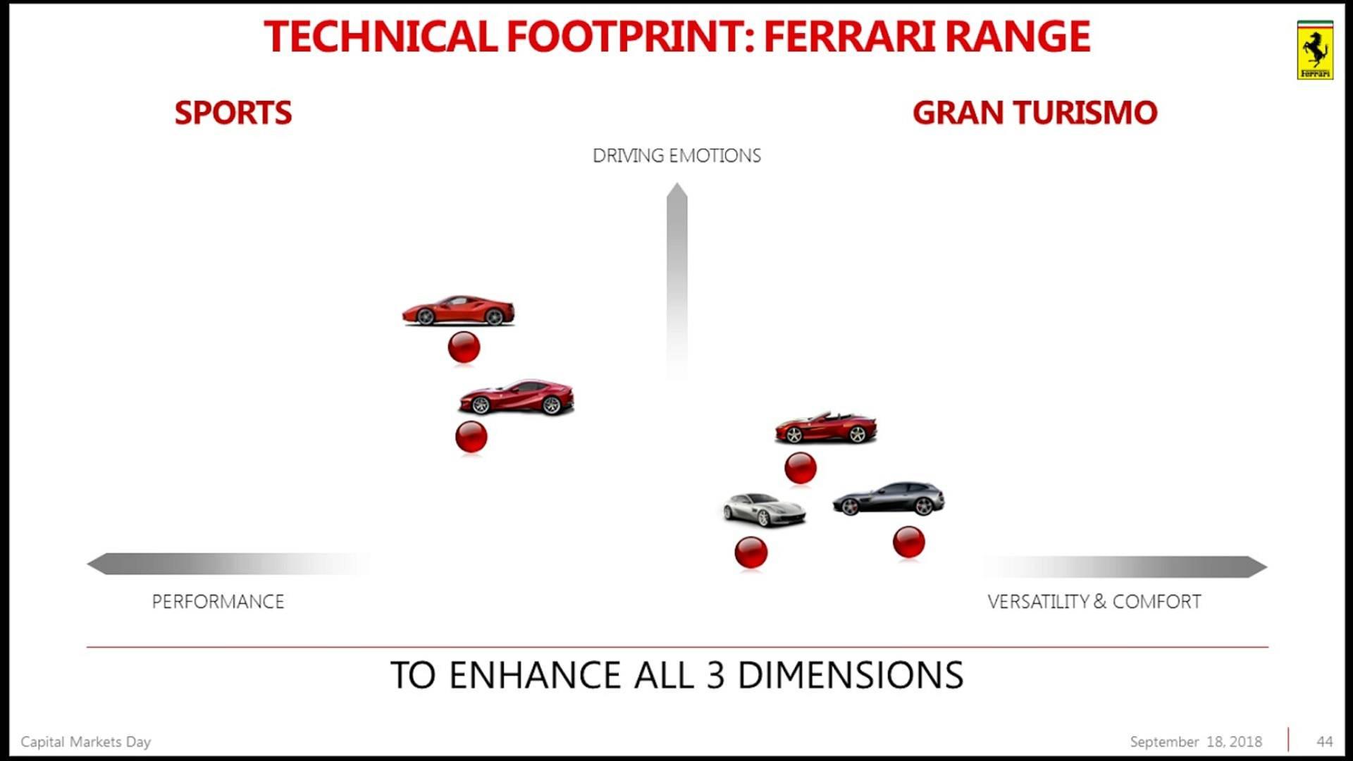 Piano Industriale Ferrari 2018-2022 (60)