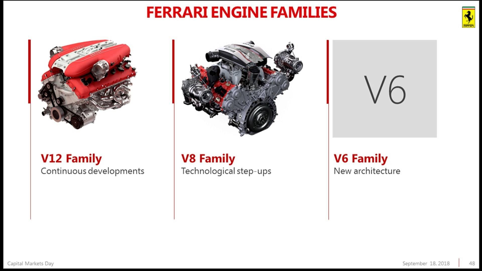 Piano Industriale Ferrari 2018-2022 (64)