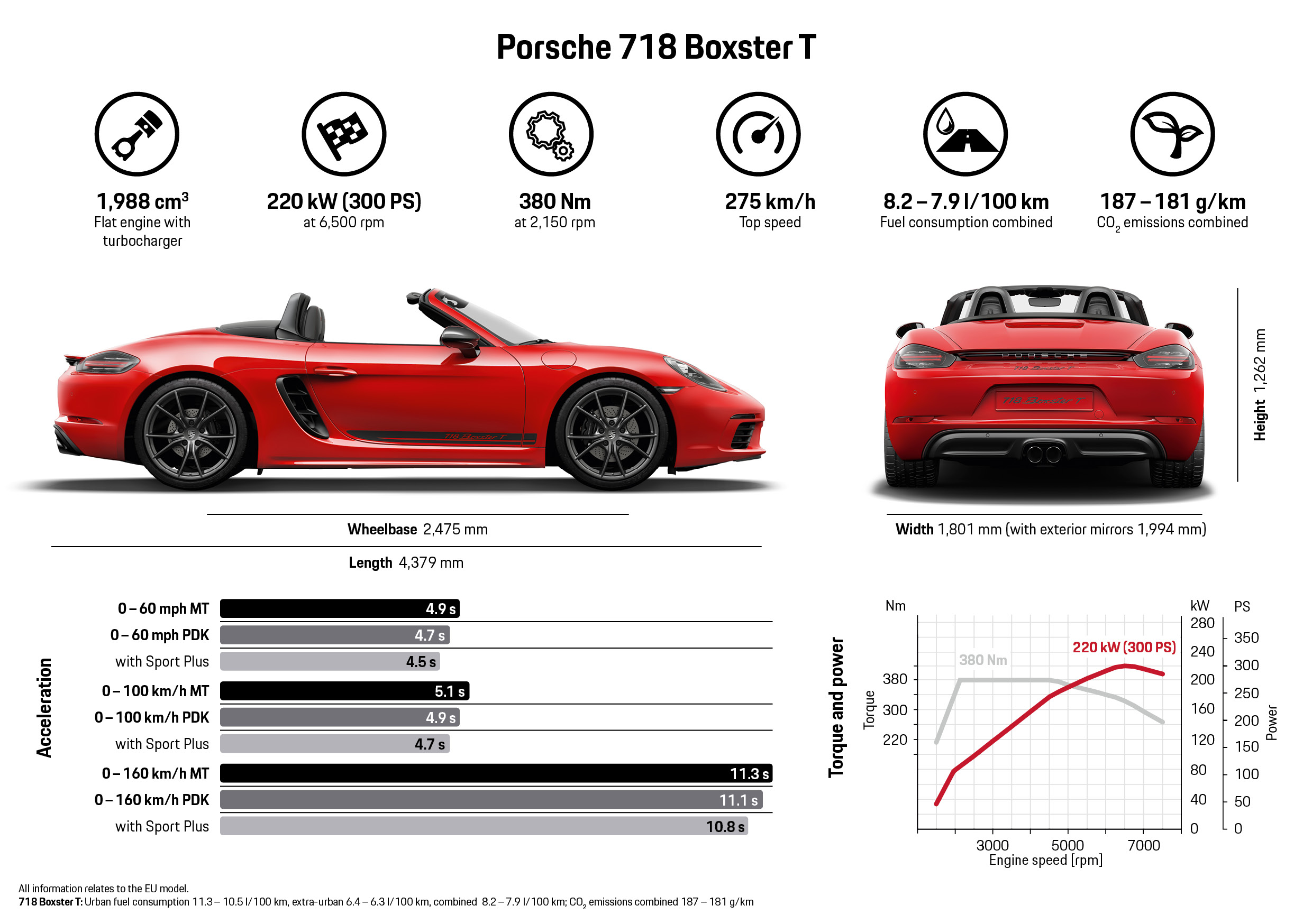 Porsche 718 Boxster T and 718 Cayman T (14)