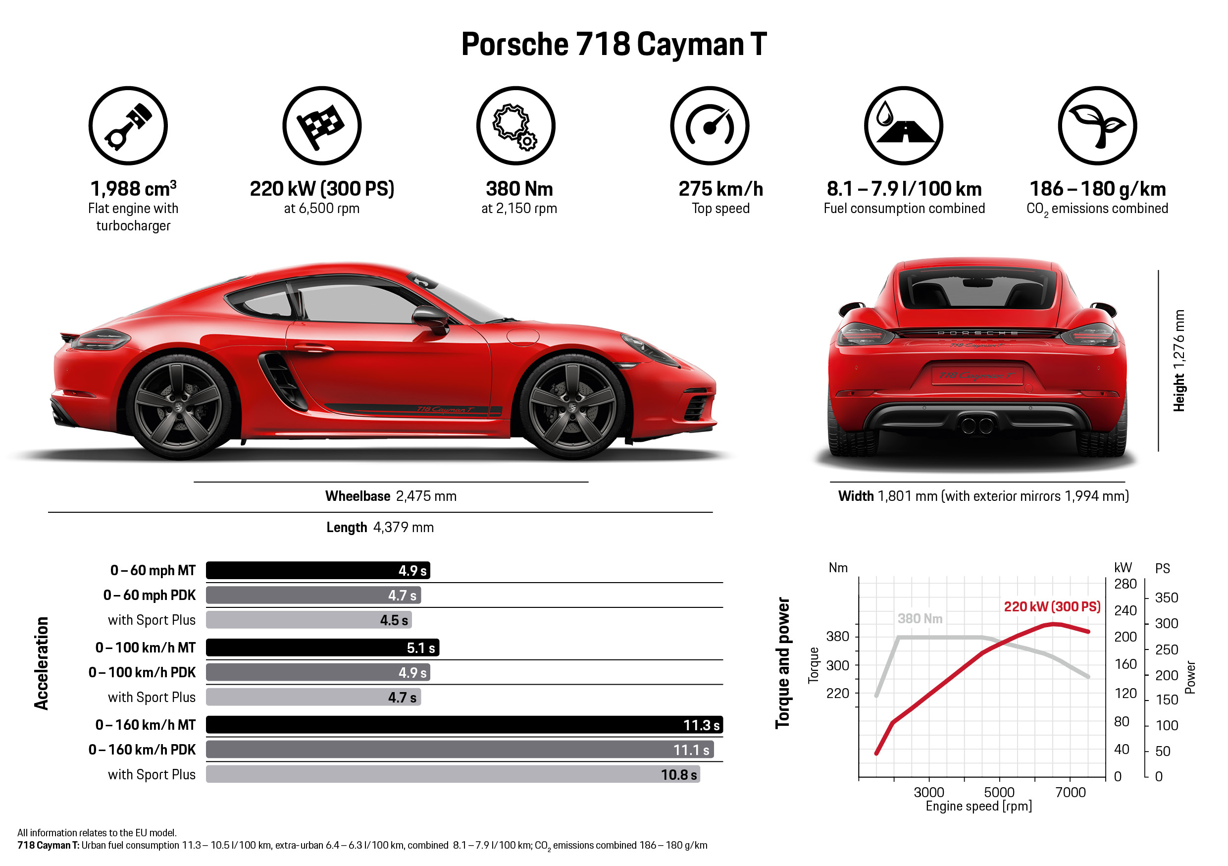 Porsche 718 Boxster T and 718 Cayman T (15)