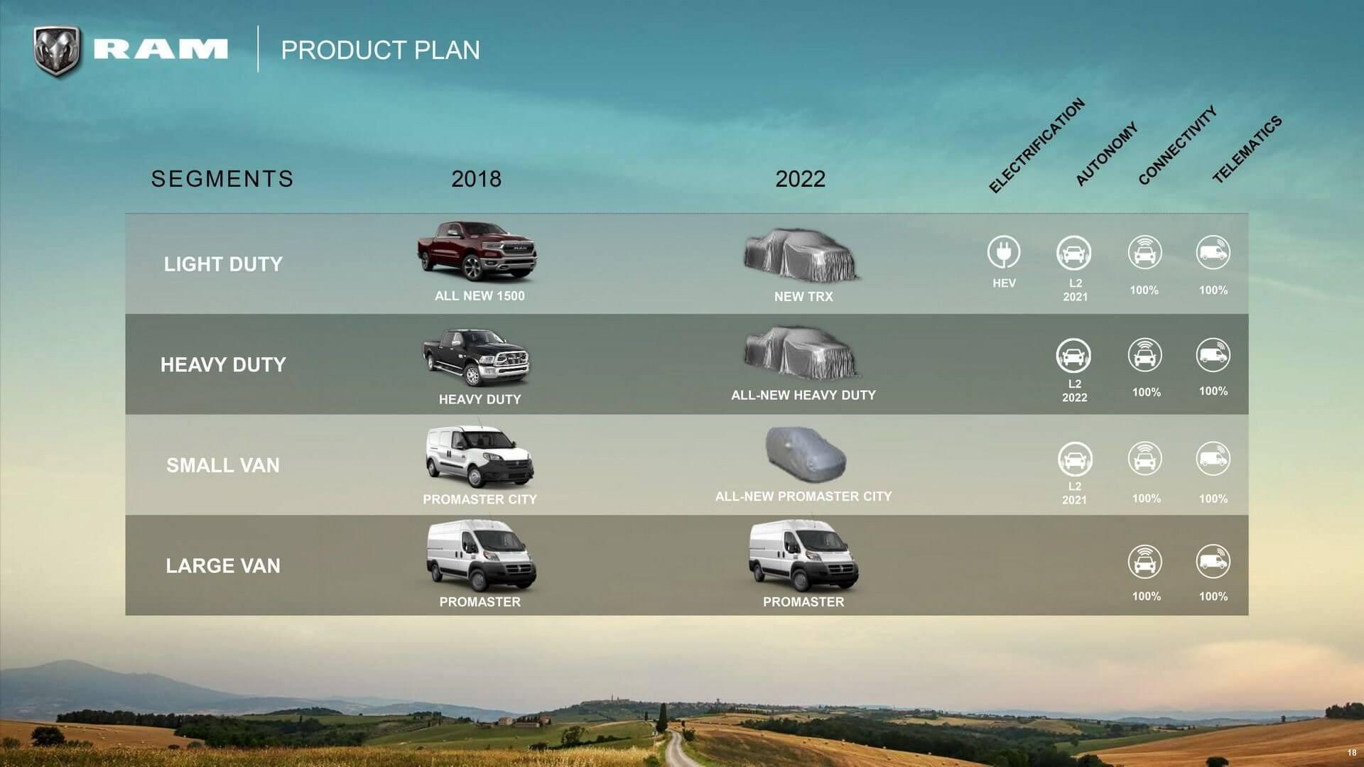 Ram 2018-2022 Roadmap (14)