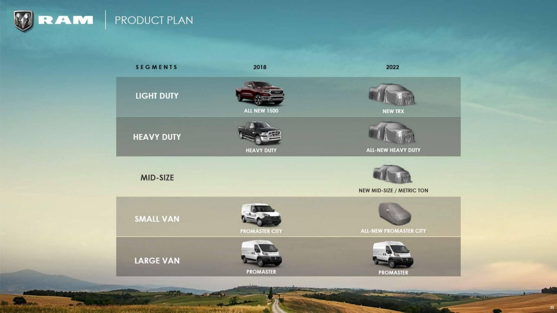 Ram 2018-2022 Roadmap (5)