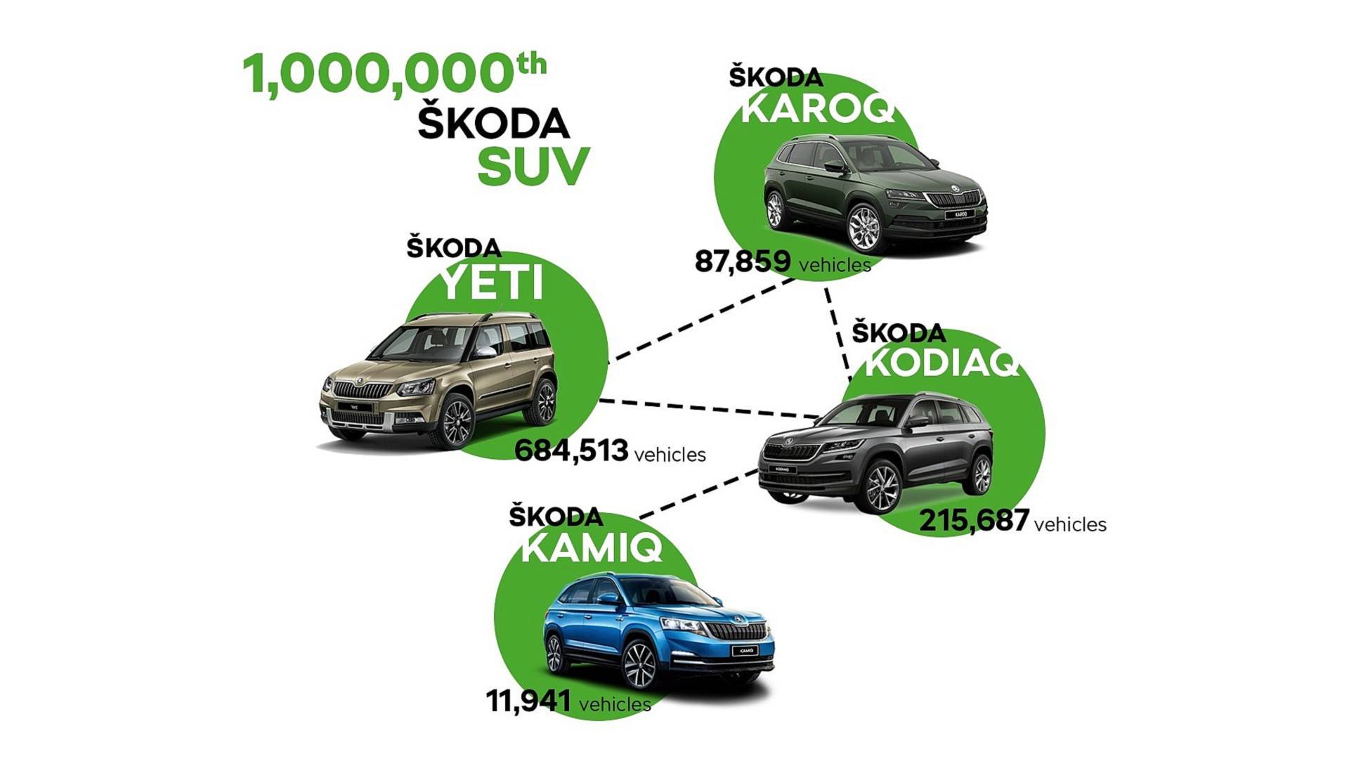 skoda-builds-one-millionth-suv (5)