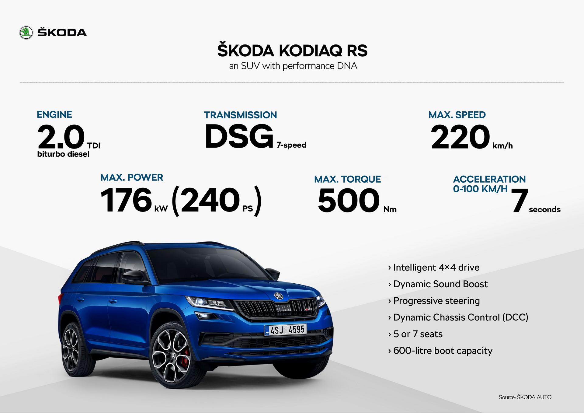 Skoda Kodiaq RS (10)