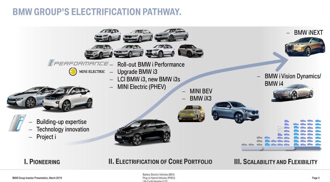 BMW electrification pathway plan (1)
