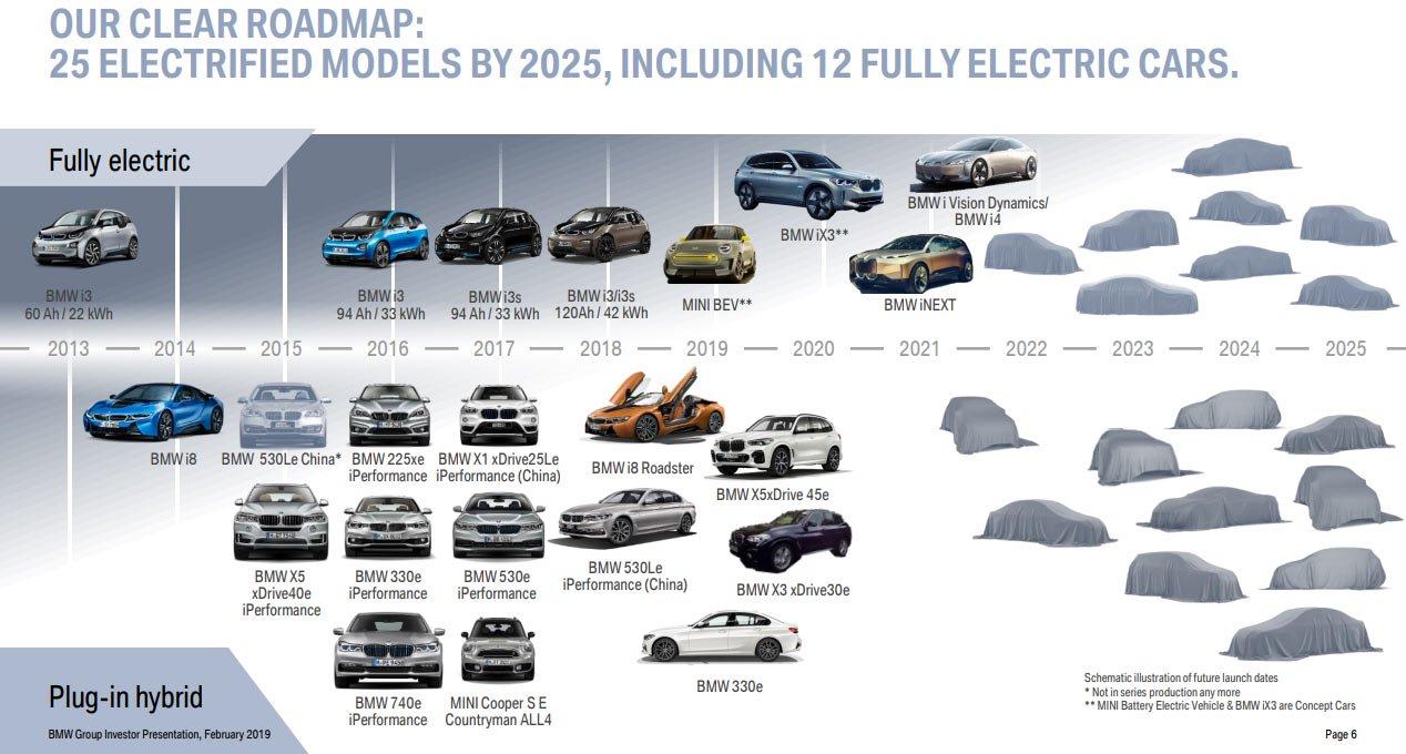 BMW electrification pathway plan (2)