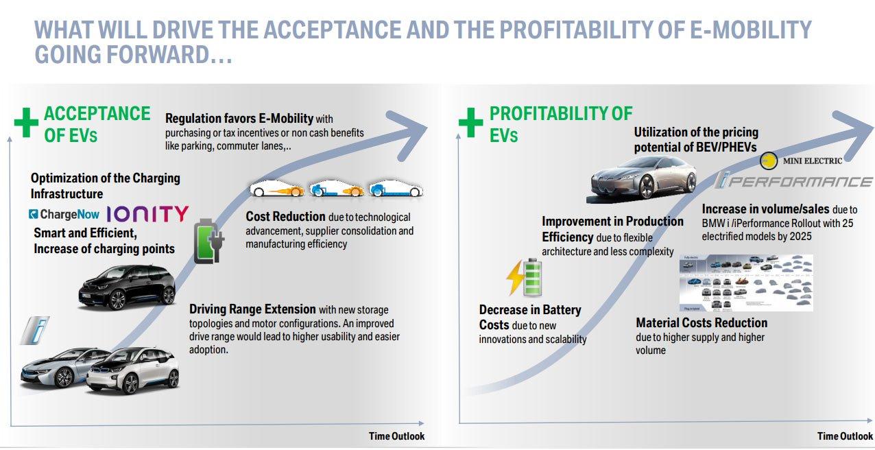 BMW electrification pathway plan (4)
