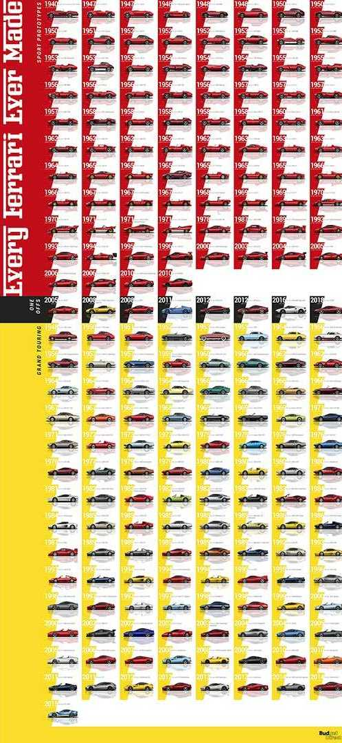 every-ferrari-evolution-video-10
