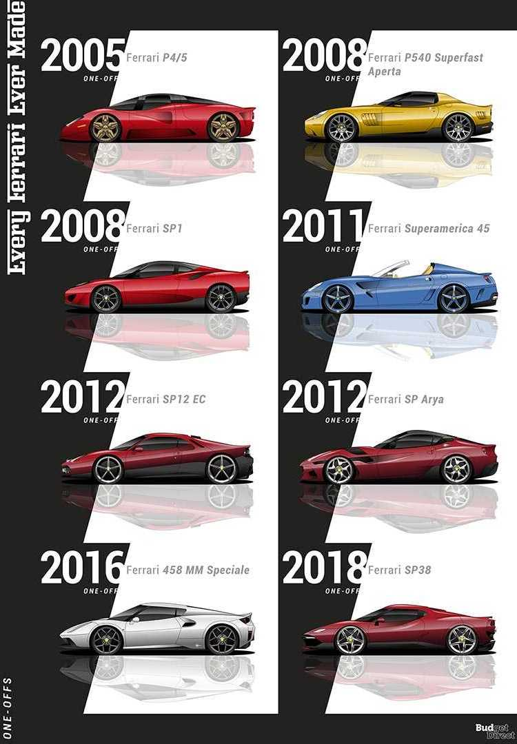 every-ferrari-evolution-video-11