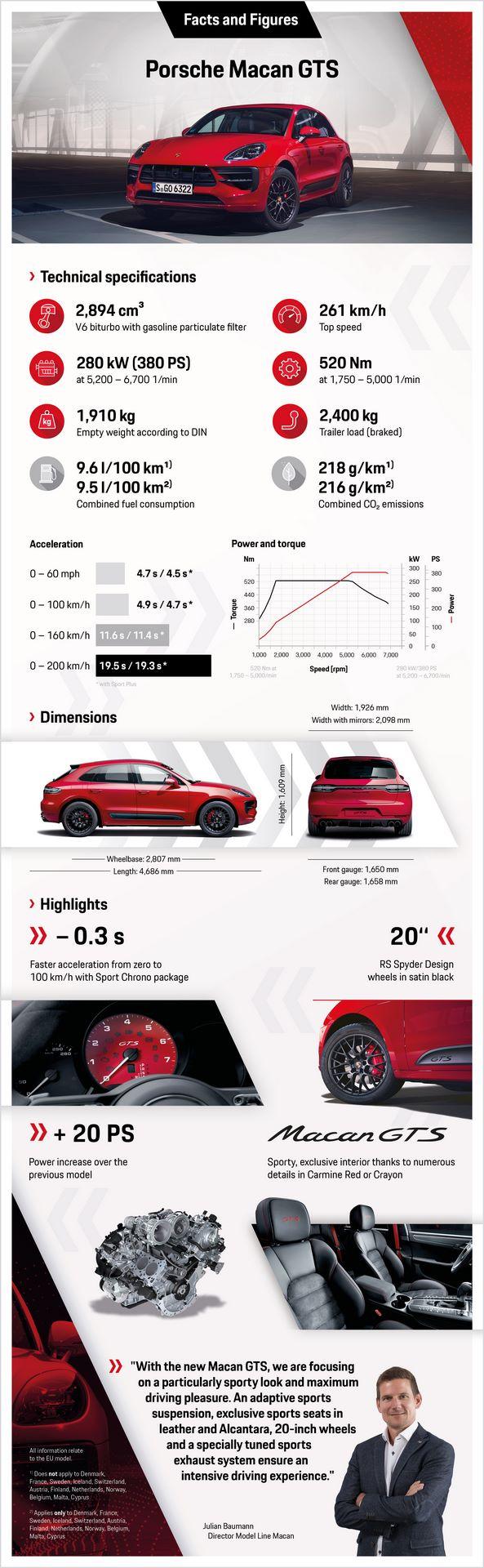Porsche-Macan-GTS-2020-14