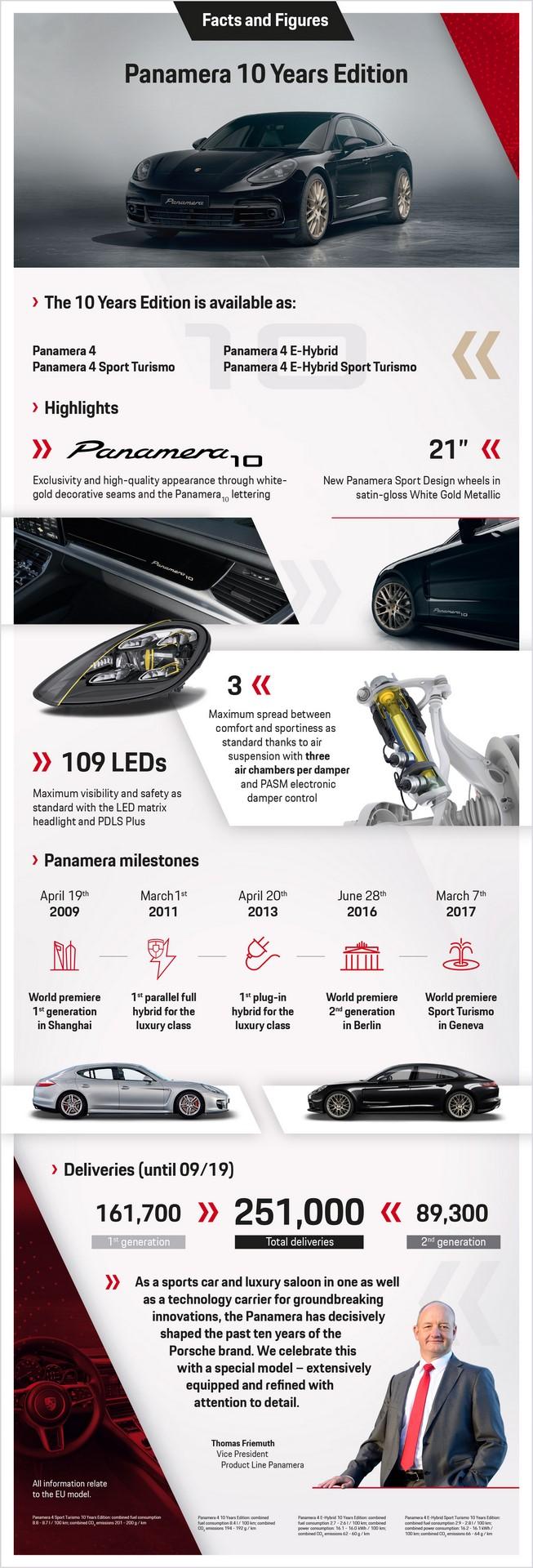 13.09.2019_PORSCHE_Infografik_Panamera_Edition_10_Jahre_v1.indd
