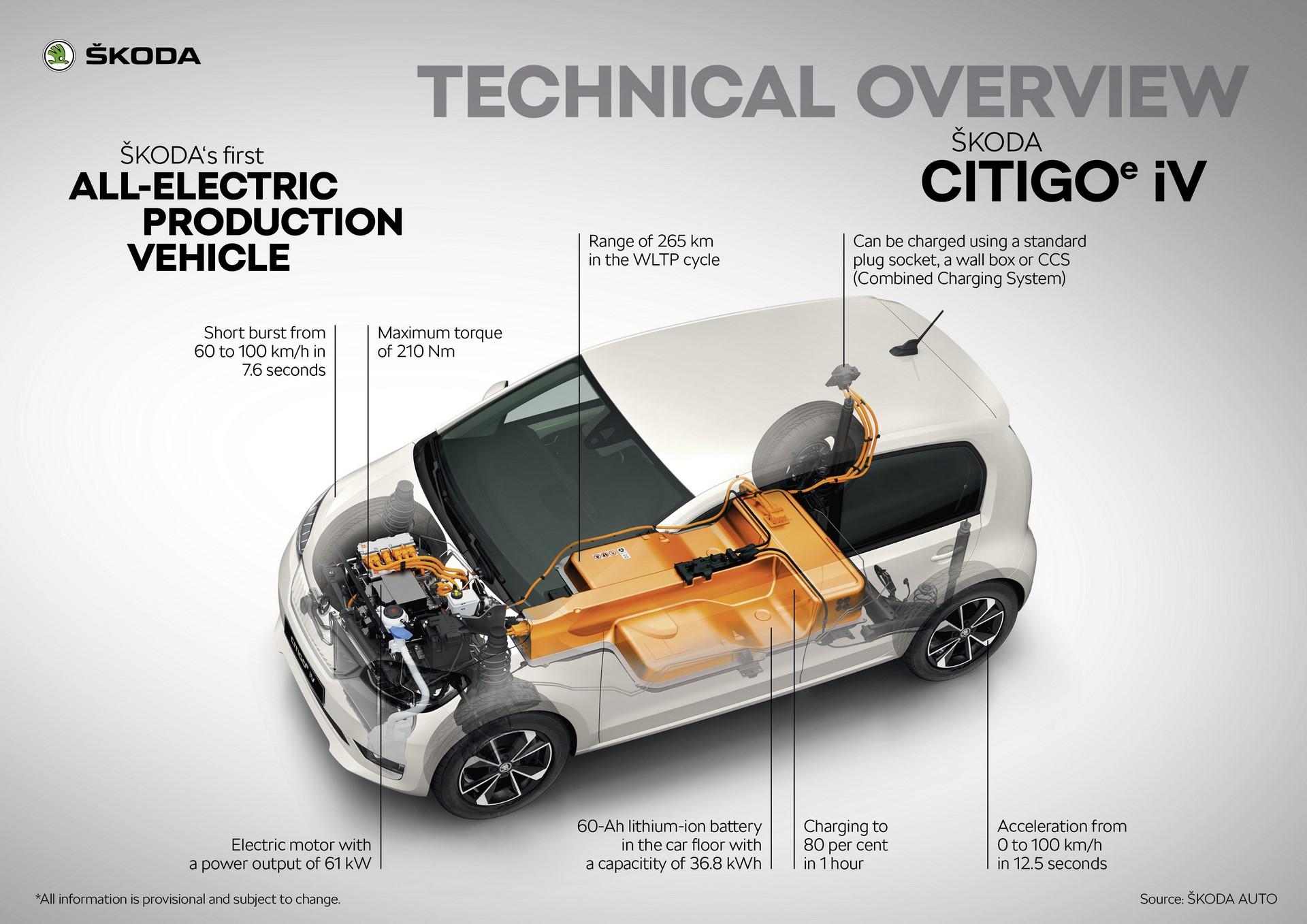 CITIGOe_iV_Technical_overview