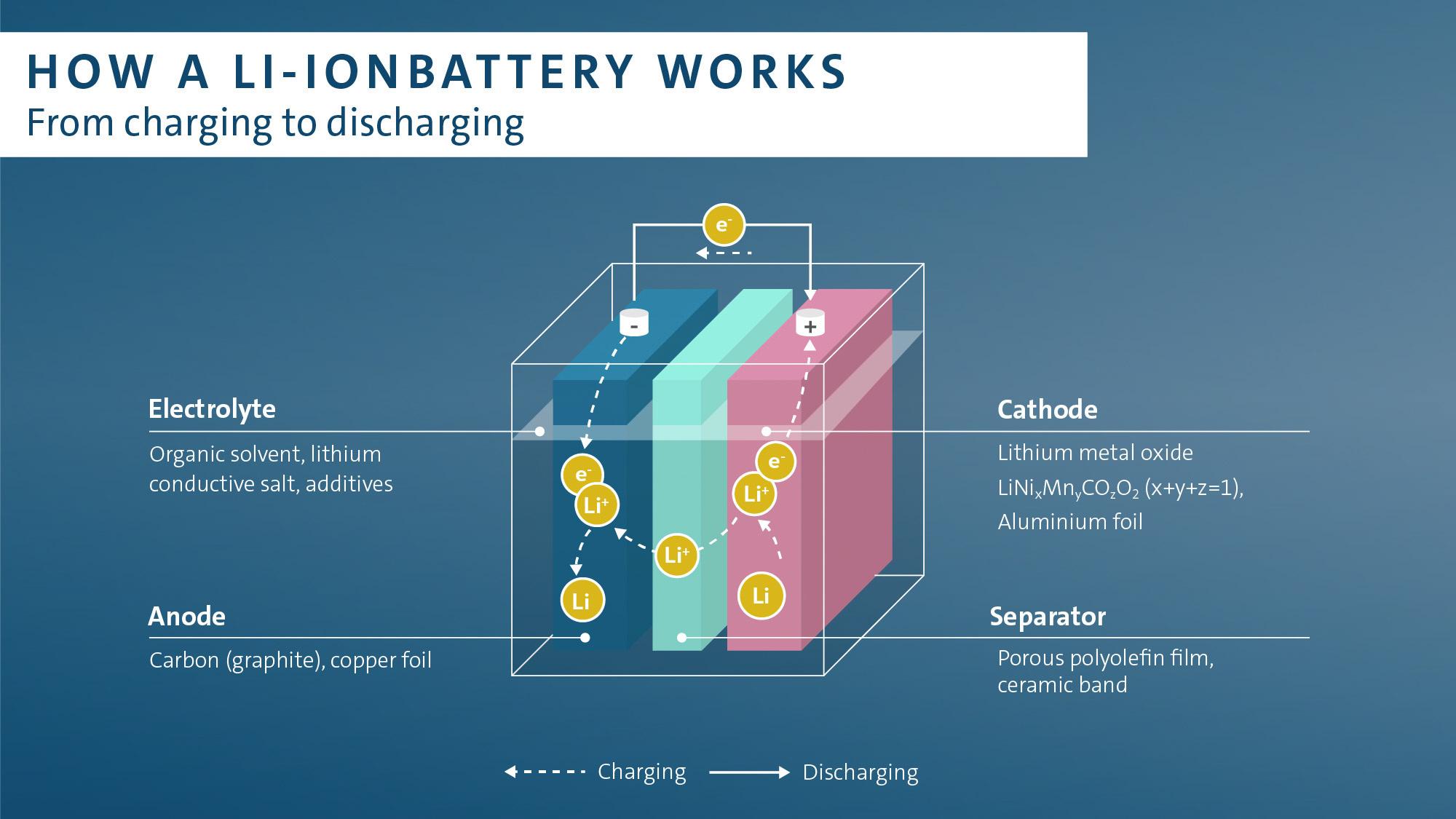 Volkswagen Group secures lithium supplies