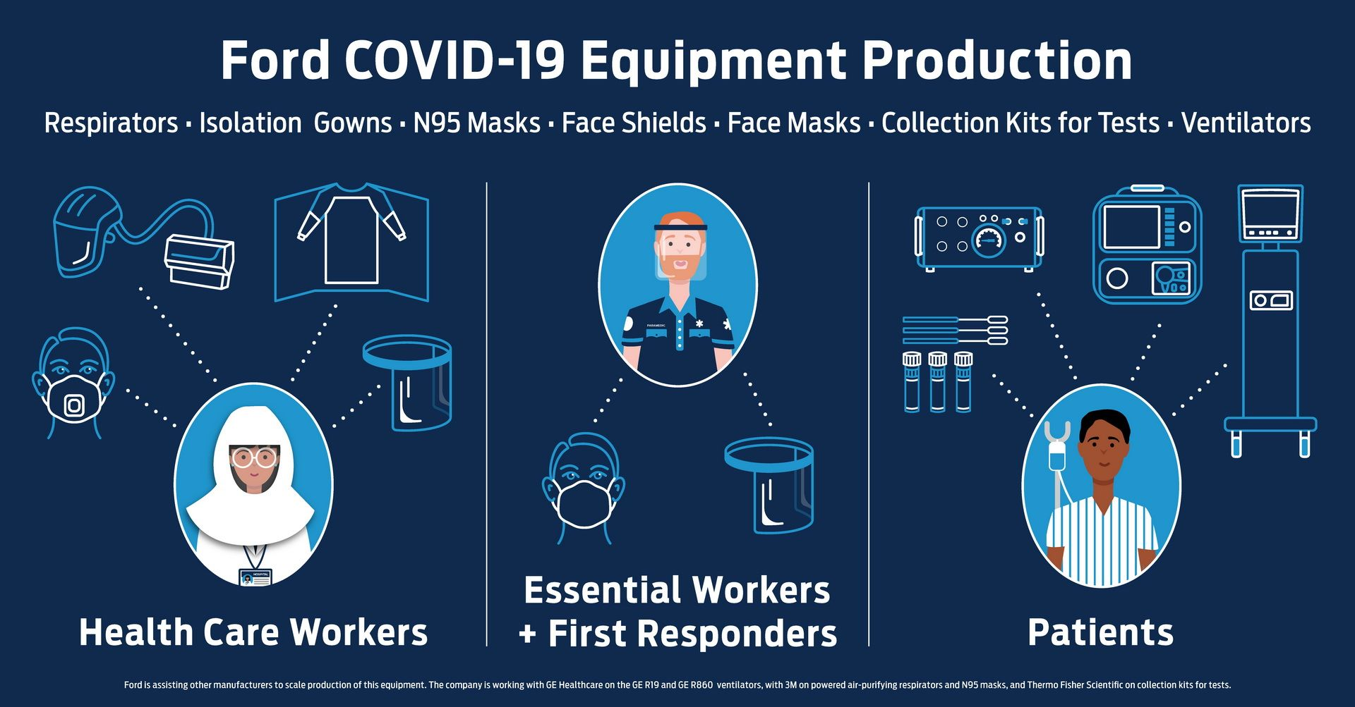 Ford-Gowns-Masks-respirators-5