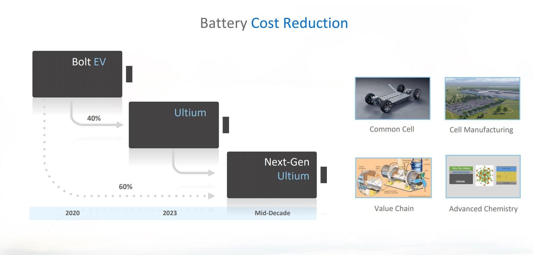 GM-Electric-Future-Roadmap-4