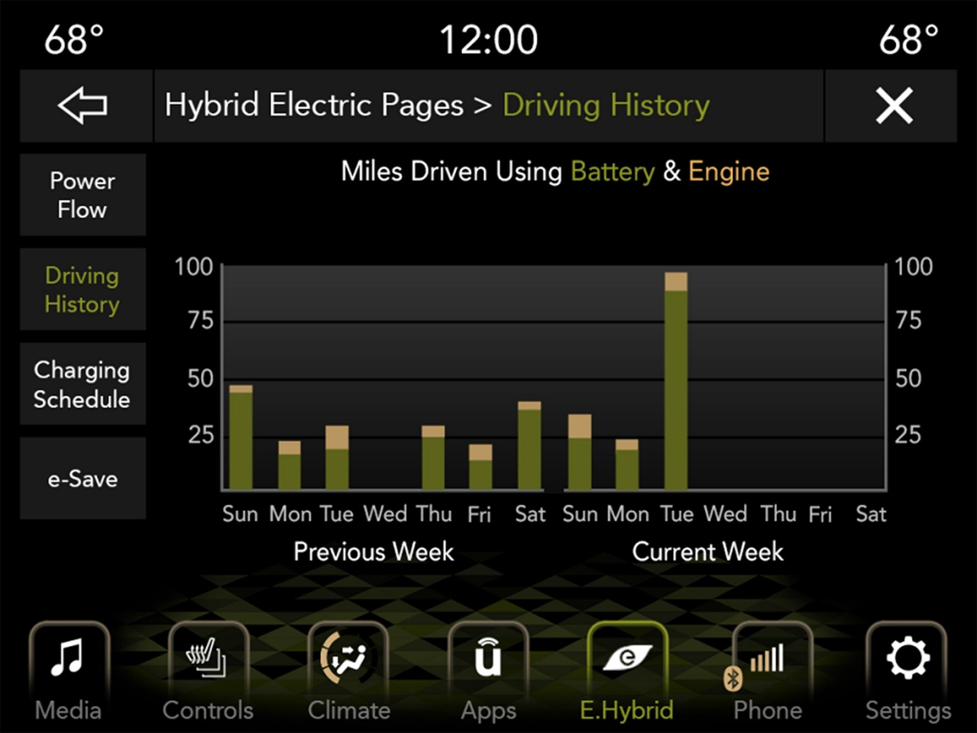 Drivers in the 2021 Jeep Wrangler 4xe can monitor and manage power flow via the Hybrid Electric Pages in the Uconnect system.